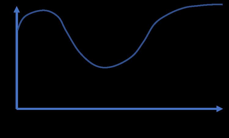 Kübler-Ross Model of Grief